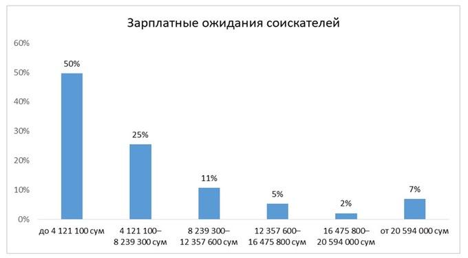 Как изменился рынок труда IT-специалистов Узбекистана: зарплаты, спрос и предложение