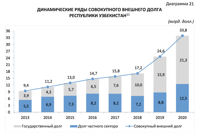 По итогам 2020 года внешний долг Узбекистана вырос на 37,4% и превысил $33 млрд